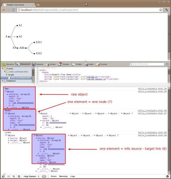 d3 js Tree: most simple sample   The JavaDude Weblog